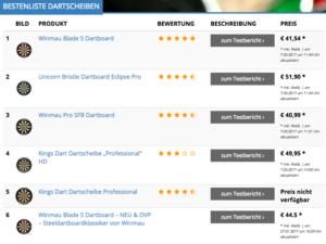 Bestenliste Dartscheiben / Dartscheiben-Testsieger.de